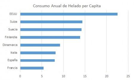Consumo Anual Helado per Capita